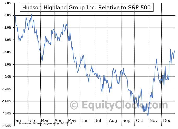 HSON Relative to the S&P 500