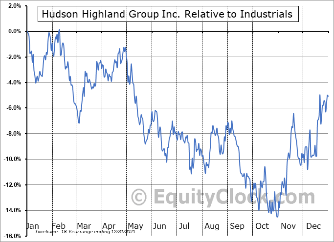 HSON Relative to the Sector