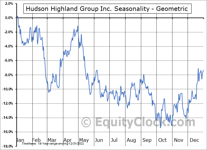 Hudson Highland Group Inc. (NASD:HSON) Seasonality