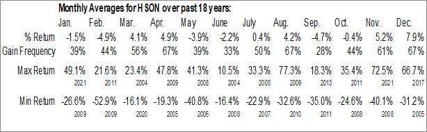 Monthly Seasonal Hudson Highland Group Inc. (NASD:HSON)