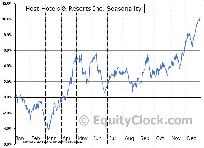 Host Hotels & Resorts Inc. (NYSE:HST) Seasonal Chart