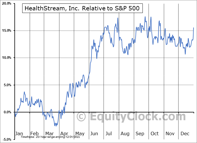HSTM Relative to the S&P 500