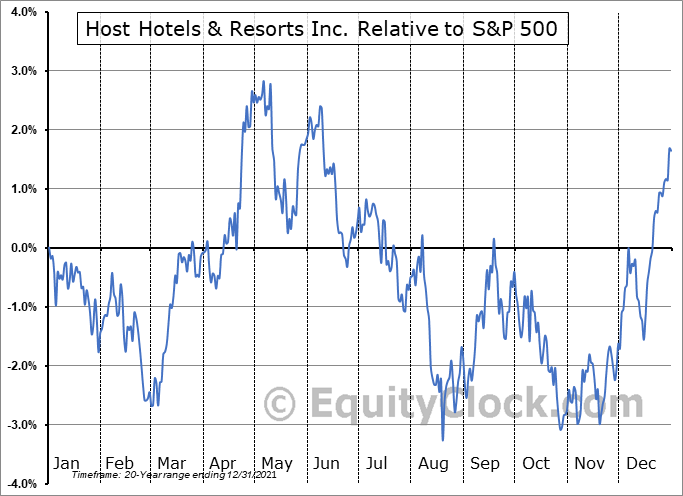 HST Relative to the S&P 500