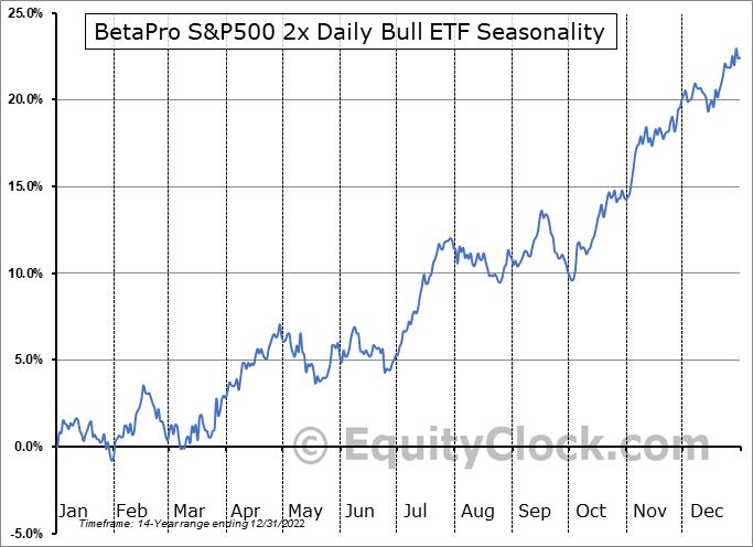 BetaPro S&P500 2x Daily Bull ETF (TSE:HSU.TO) Seasonality