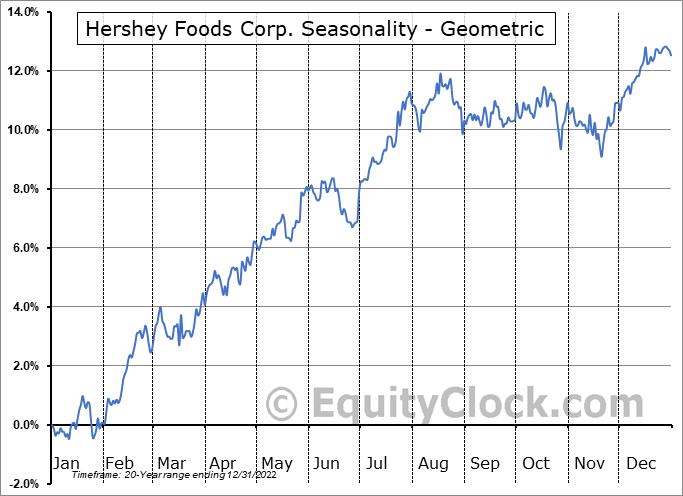 Hershey Foods Corp. (NYSE:HSY) Seasonality