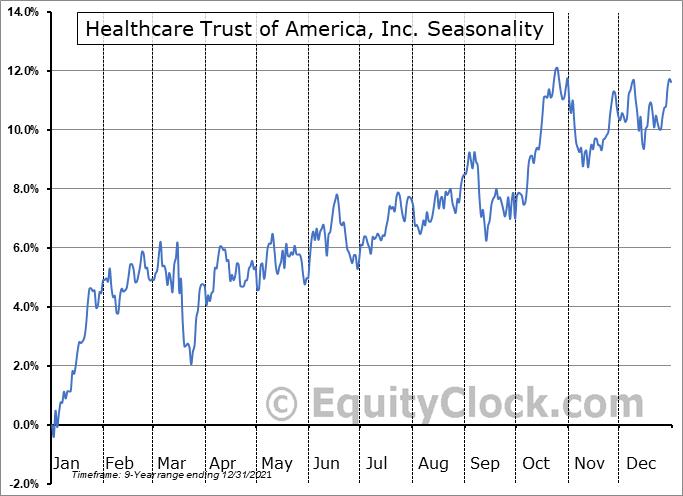 Healthcare Trust of America, Inc. Seasonal Chart