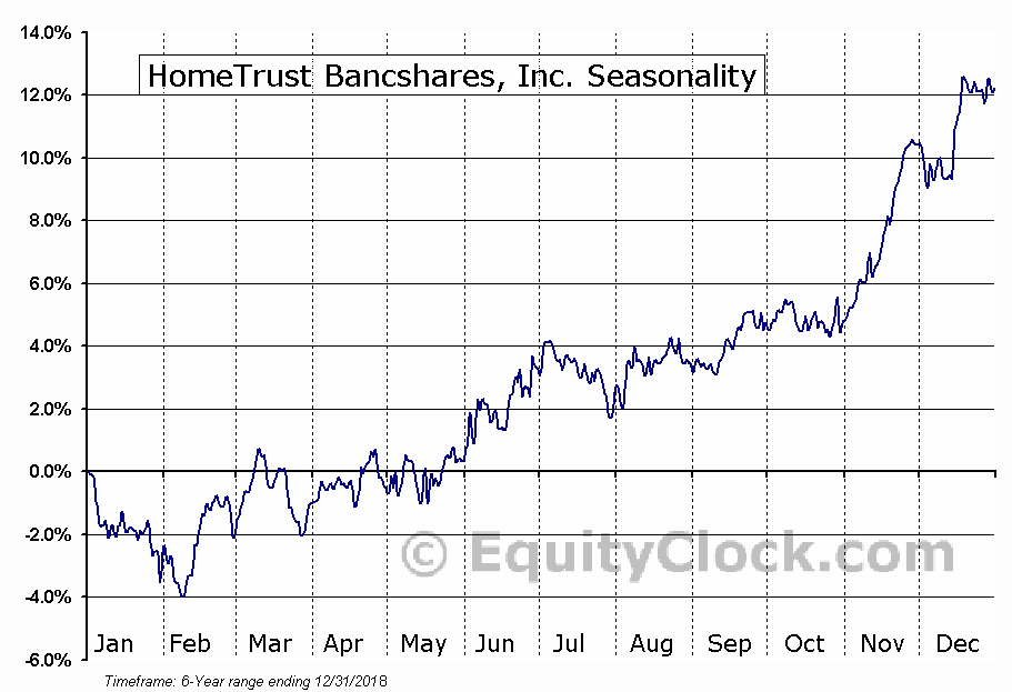 HomeTrust Bancshares, Inc. (NASD:HTBI) Seasonal Chart