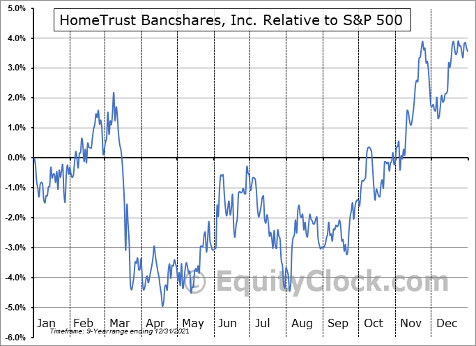 HTBI Relative to the S&P 500