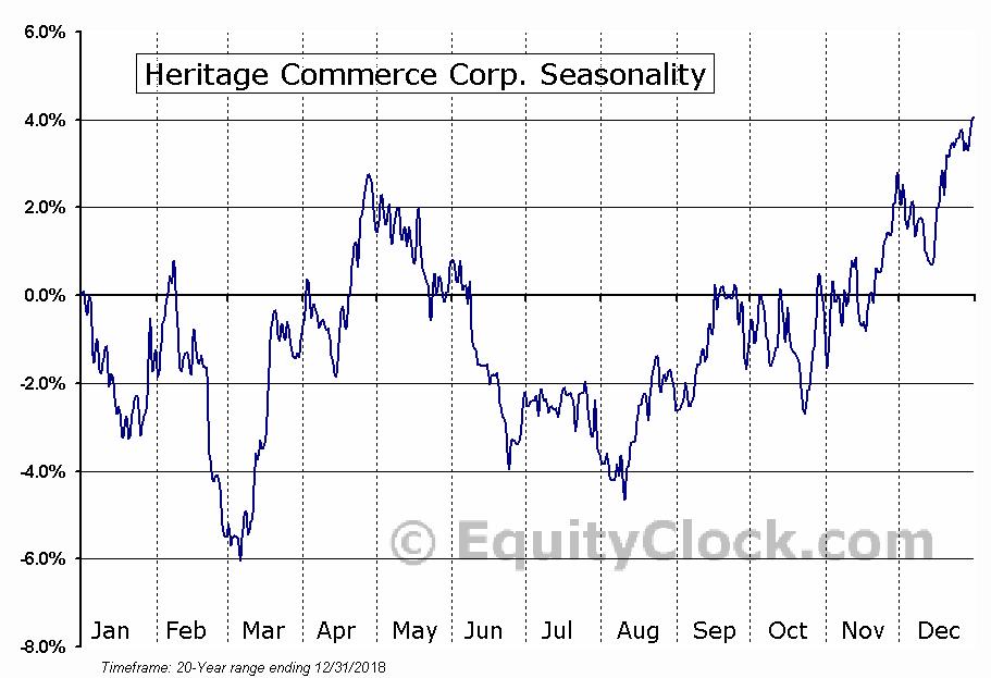 Heritage Commerce Corp. (NASD:HTBK) Seasonal Chart