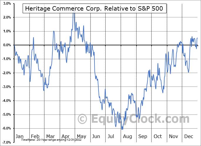 HTBK Relative to the S&P 500
