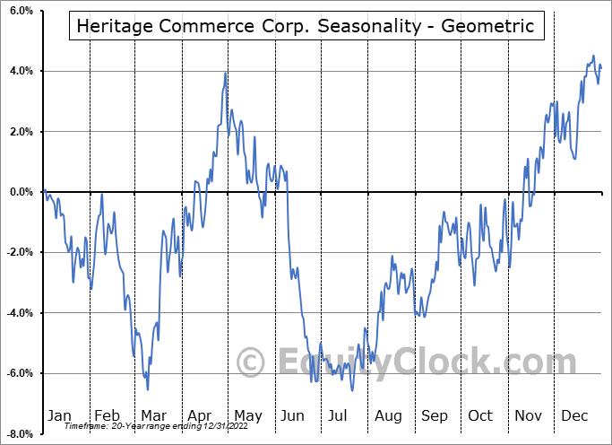 Heritage Commerce Corp. (NASD:HTBK) Seasonality