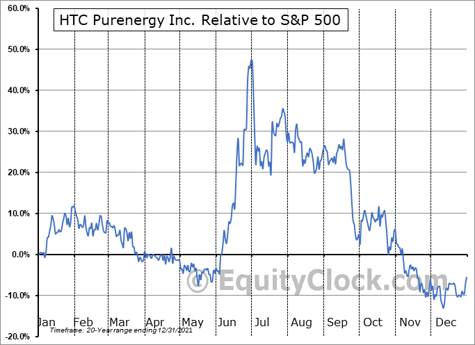 HTC.V Relative to the S&P 500
