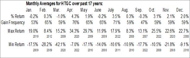Monthly Seasonal Hercules Capital, Inc. (NYSE:HTGC)