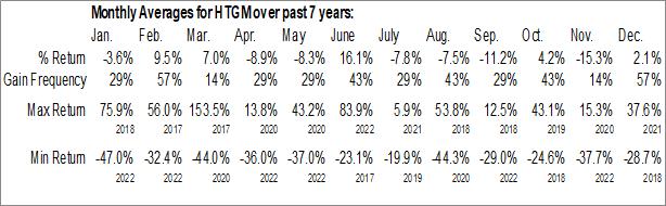 Monthly Seasonal HTG Molecular Diagnostics, Inc. (NASD:HTGM)