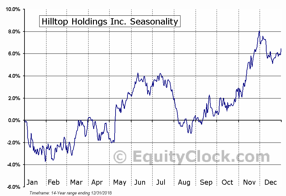 Hilltop Holdings Inc. (NYSE:HTH) Seasonal Chart