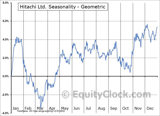 Hitachi Ltd. (OTCMKT:HTHIY) Seasonality