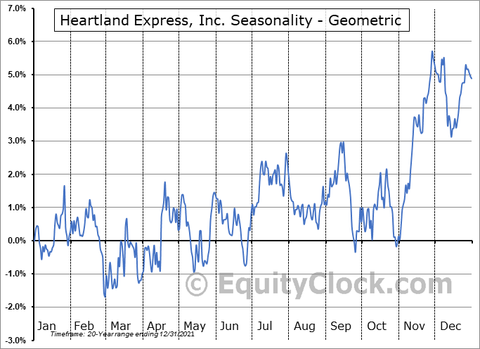 Heartland Express, Inc. (NASD:HTLD) Seasonality