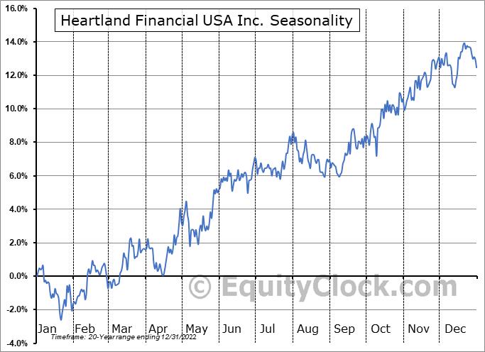 Heartland Financial USA Inc. (NASD:HTLF) Seasonality