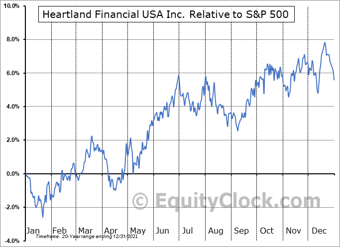 HTLF Relative to the S&P 500