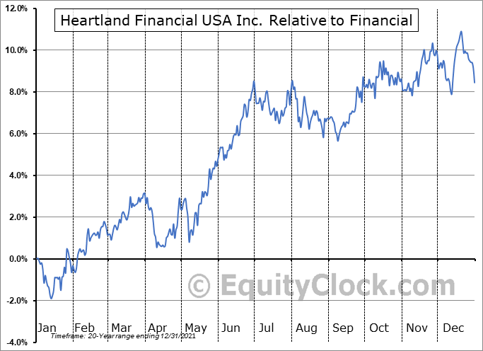 HTLF Relative to the Sector