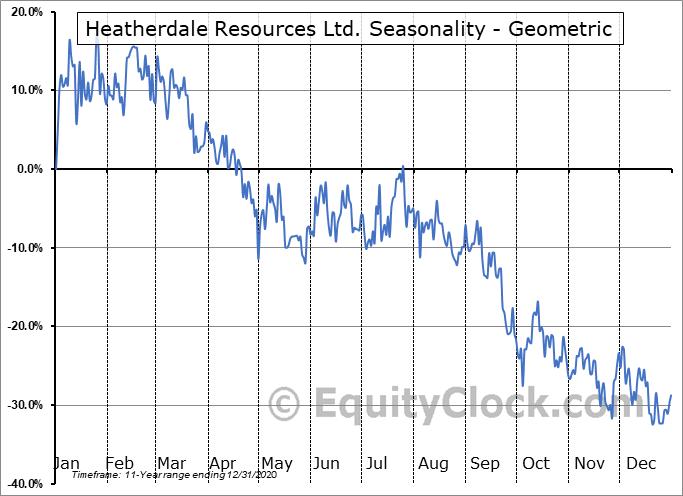 Heatherdale Resources Ltd. (TSXV:HTR.V) Seasonality