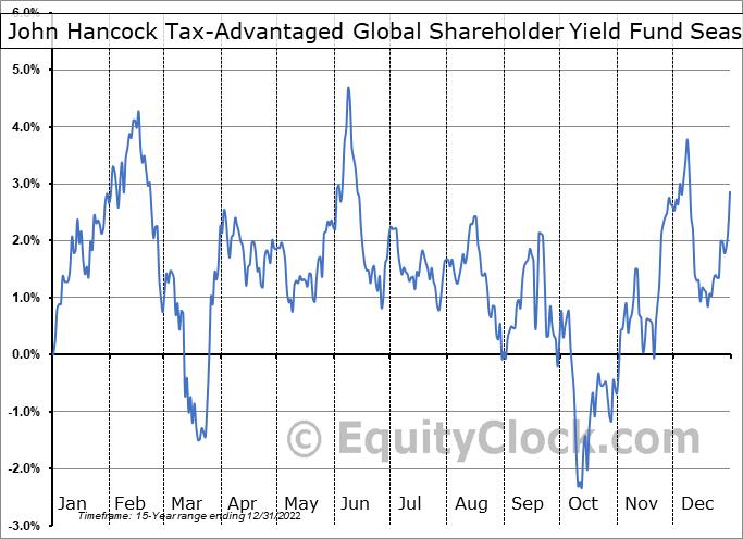 John Hancock Tax-Advantaged Global Shareholder Yield Fund (NYSE:HTY) Seasonality
