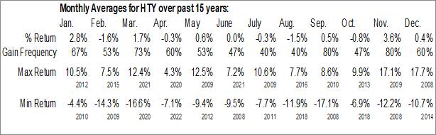Monthly Seasonal John Hancock Tax-Advantaged Global Shareholder Yield Fund (NYSE:HTY)