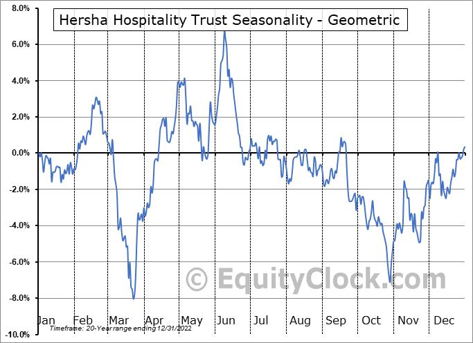 Hersha Hospitality Trust (NYSE:HT) Seasonality