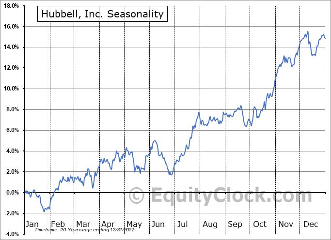 Hubbell, Inc. (NYSE:HUBB) Seasonality