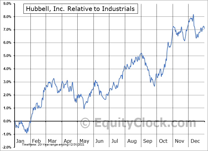 HUBB Relative to the Sector