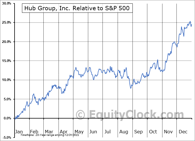 HUBG Relative to the S&P 500