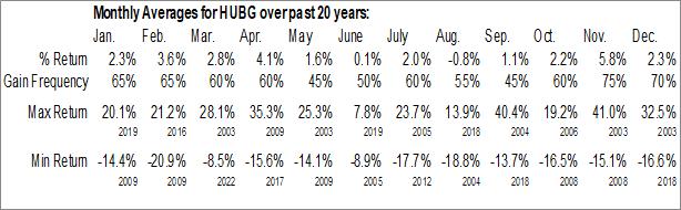 Monthly Seasonal Hub Group, Inc. (NASD:HUBG)