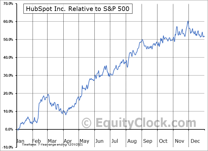 HUBS Relative to the S&P 500