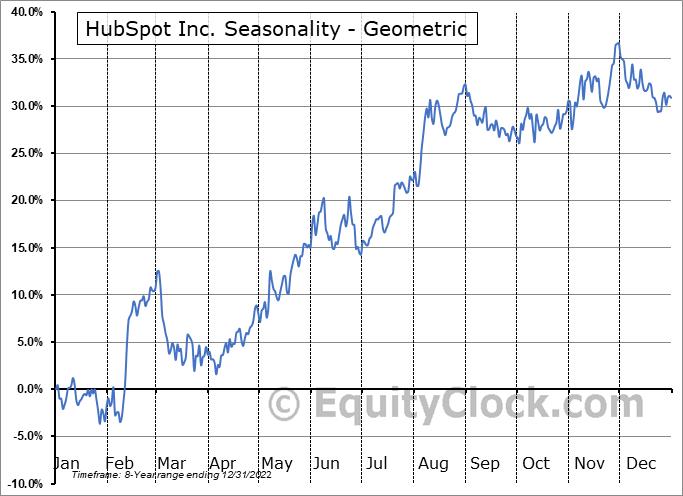HubSpot Inc. (NYSE:HUBS) Seasonality