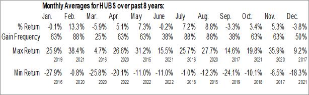 Monthly Seasonal HubSpot Inc. (NYSE:HUBS)