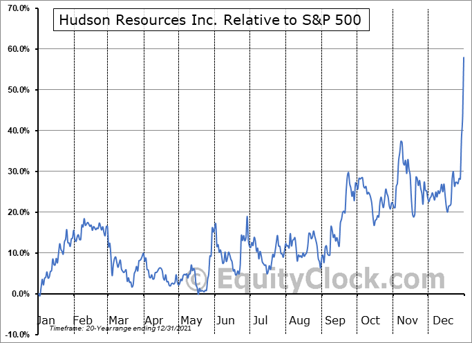 HUD.V Relative to the S&P 500