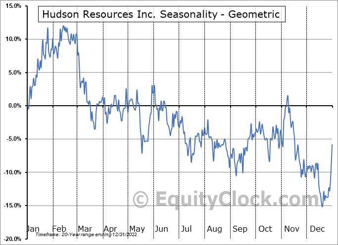 Hudson Resources Inc. (TSXV:HUD.V) Seasonality