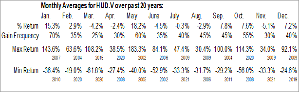 Monthly Seasonal Hudson Resources Inc. (TSXV:HUD.V)