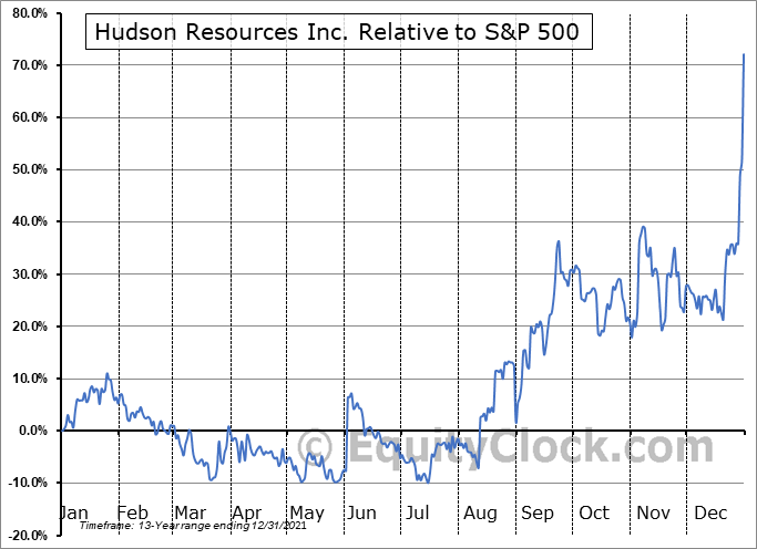 HUDRF Relative to the S&P 500