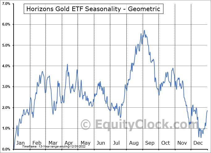 Horizons Gold ETF (TSE:HUG.TO) Seasonality