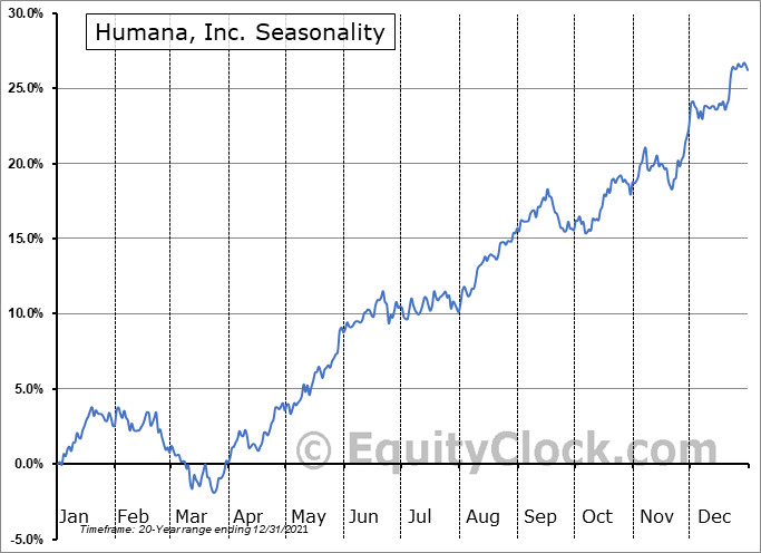 Humana, Inc. (NYSE:HUM) Seasonal Chart