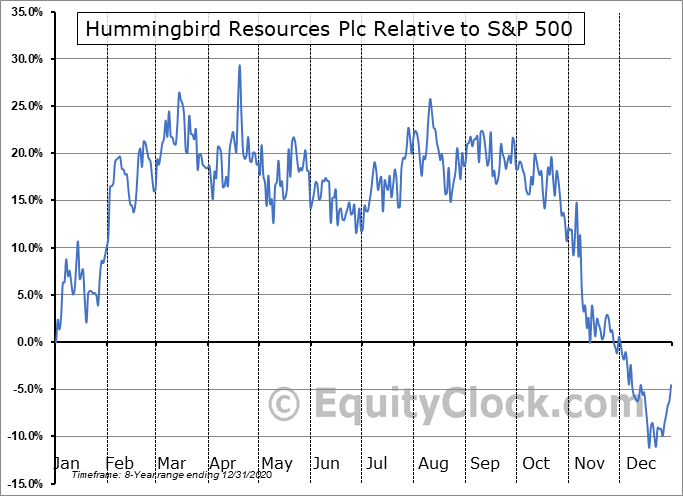 HUMRF Relative to the S&P 500