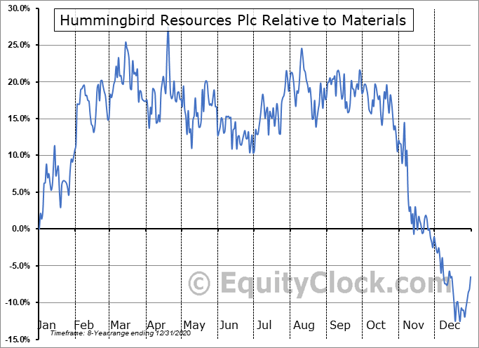 HUMRF Relative to the Sector