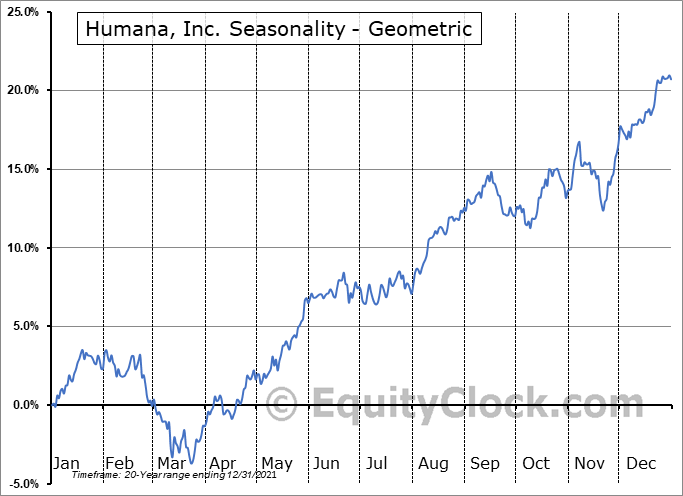 Humana, Inc. (NYSE:HUM) Seasonality