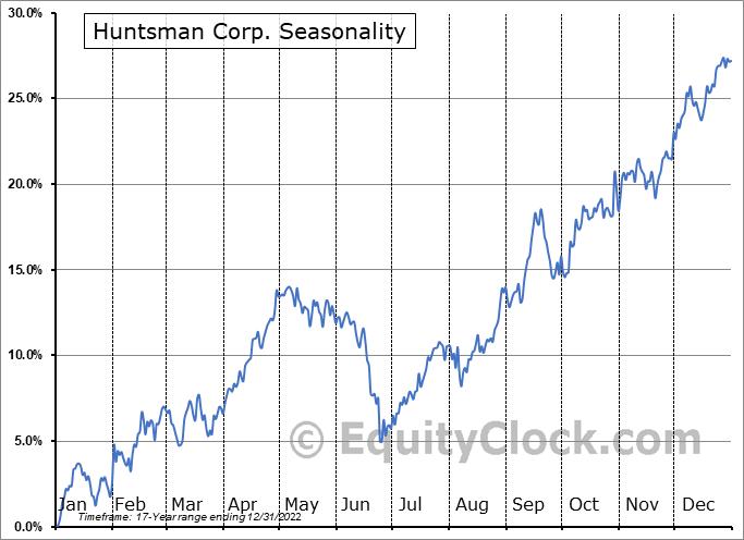 Huntsman Corporation Seasonal Chart