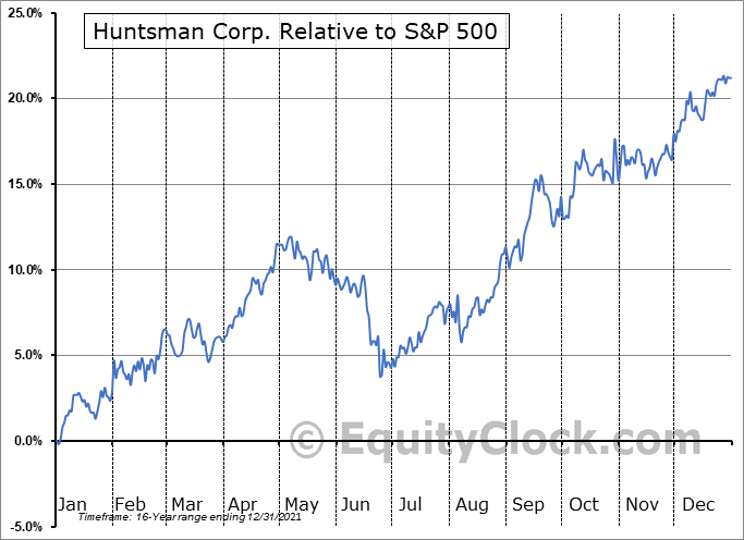 HUN Relative to the S&P 500