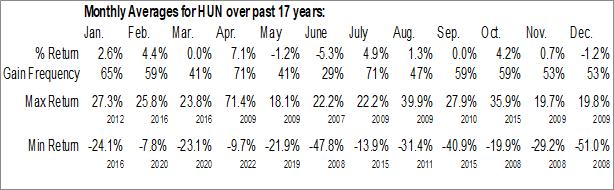 Monthly Seasonal Huntsman Corp. (NYSE:HUN)