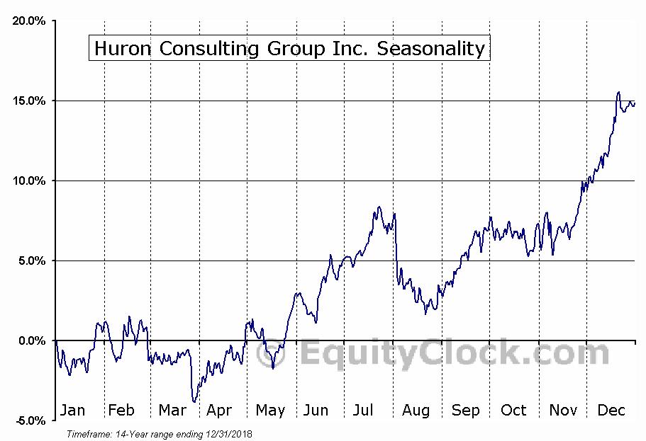 Huron Consulting Group Inc. (NASD:HURN) Seasonal Chart