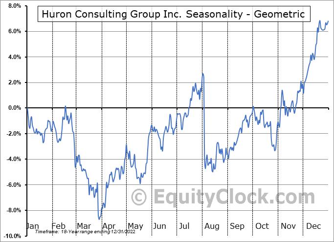 Huron Consulting Group Inc. (NASD:HURN) Seasonality