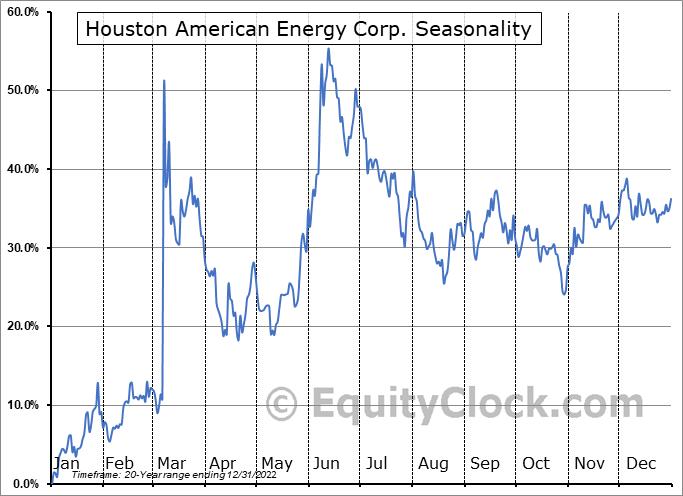 Houston American Energy Corp. (AMEX:HUSA) Seasonal Chart